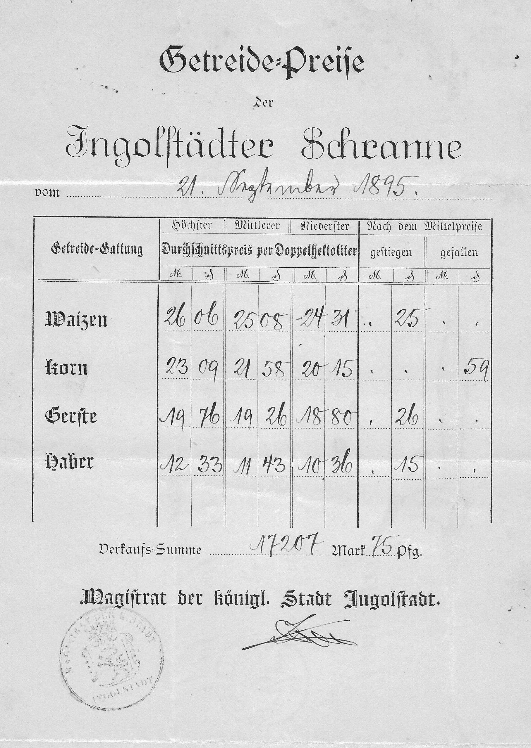 Schrannenpreise 1895 Ing Org Ettle